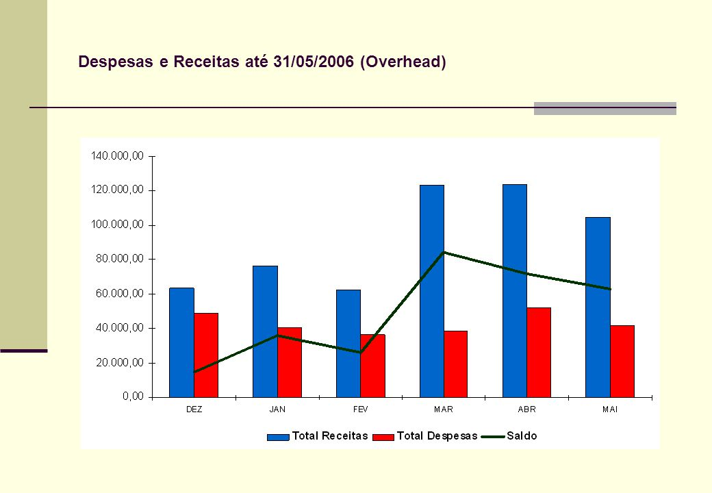 Despesas e Receitas até 31/05/2006 (Overhead)