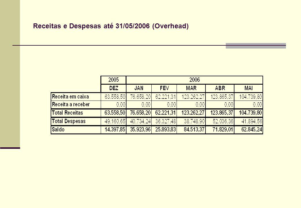Receitas e Despesas até 31/05/2006 (Overhead)