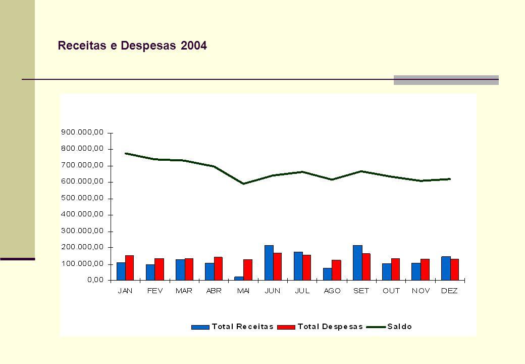 Receitas e Despesas 2004