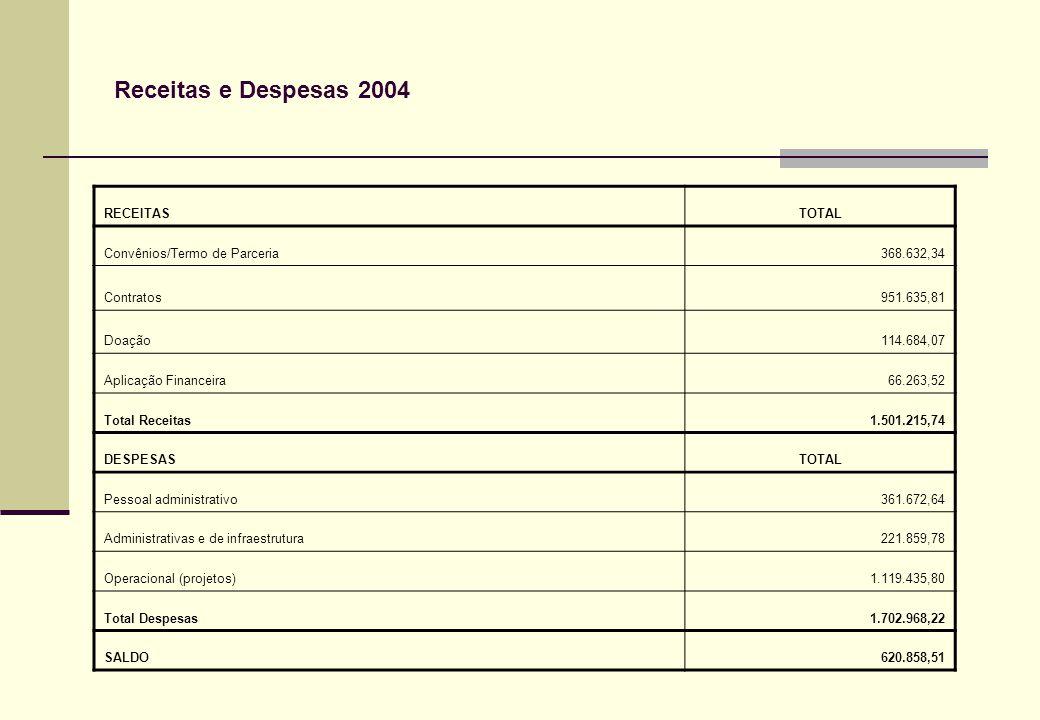 Receitas e Despesas 2004 RECEITASTOTAL Convênios/Termo de Parceria368.632,34 Contratos951.635,81 Doação114.684,07 Aplicação Financeira66.263,52 Total Receitas1.501.215,74 DESPESASTOTAL Pessoal administrativo361.672,64 Administrativas e de infraestrutura221.859,78 Operacional (projetos)1.119.435,80 Total Despesas1.702.968,22 SALDO620.858,51