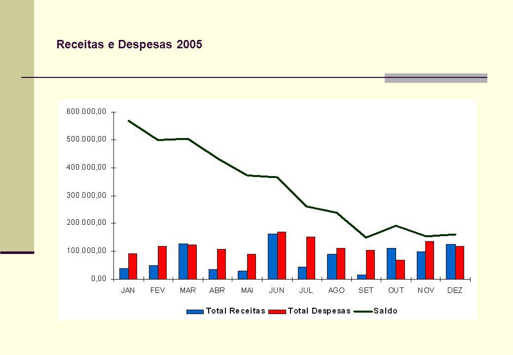 Receitas e Despesas 2005