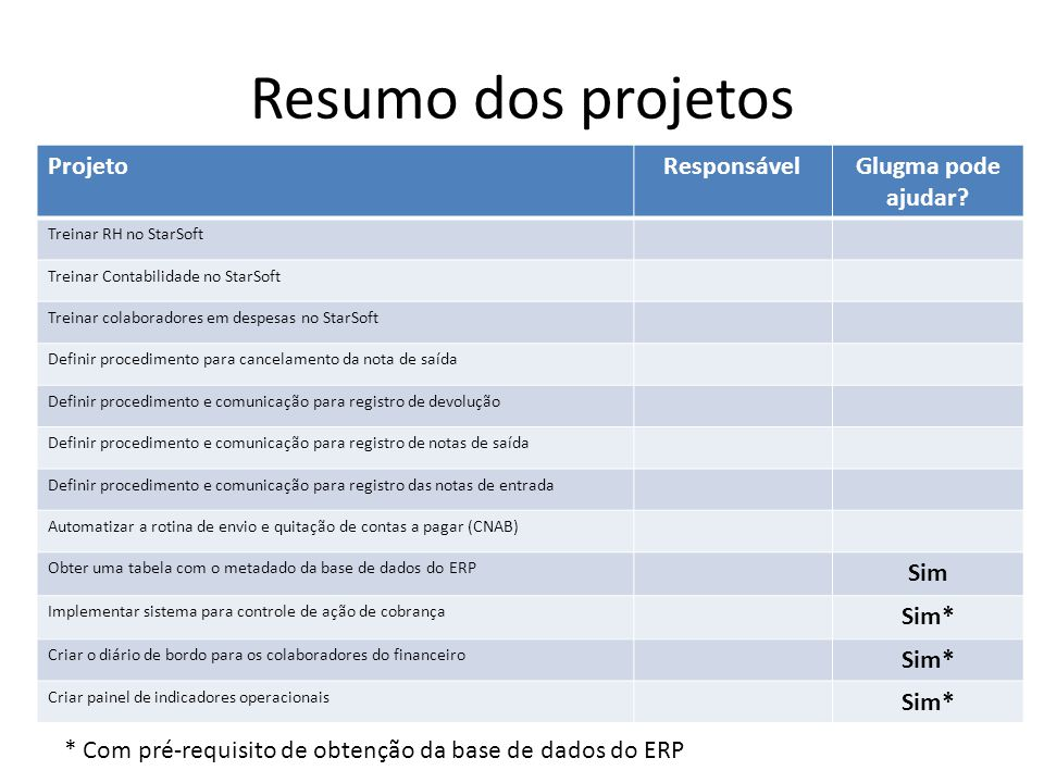 Resumo dos projetos ProjetoResponsávelGlugma pode ajudar.