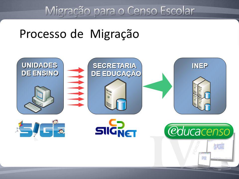 INEP UNIDADES DE ENSINO SECRETARIA SECRETARIA DE EDUCAÇÃO SIGE