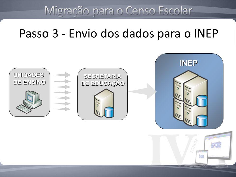 INEP Passo 3 - Envio dos dados para o INEP UNIDADES DE ENSINO SECRETARIA SECRETARIA DE EDUCAÇÃO