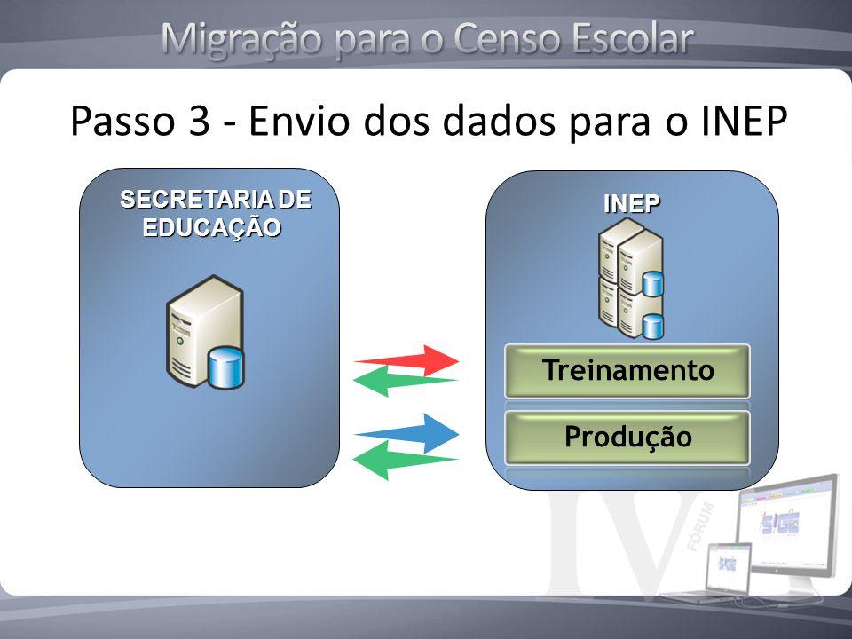 Passo 3 - Envio dos dados para o INEP INEP SECRETARIA DE SECRETARIA DE EDUCAÇÃO EDUCAÇÃO Treinamento Produção