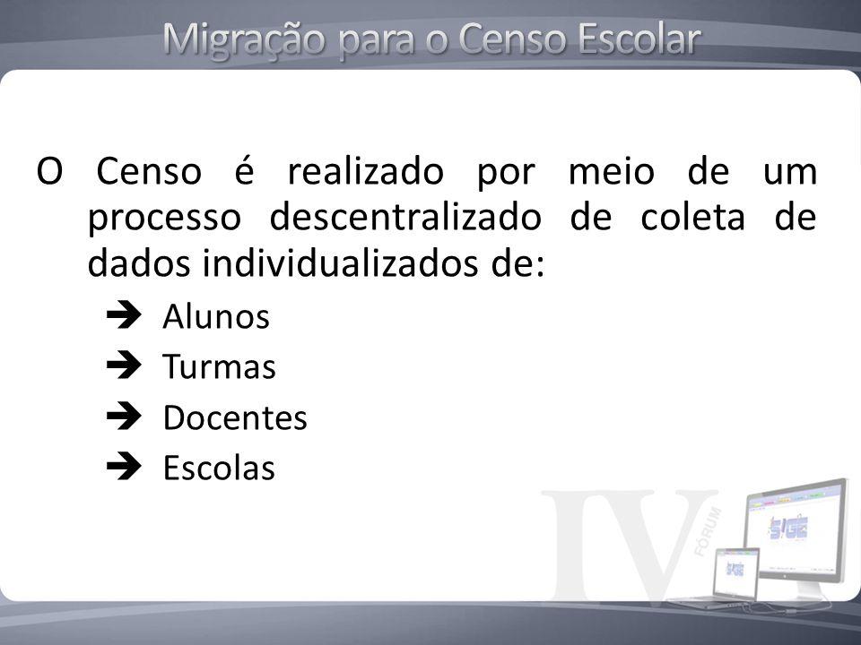 O Censo é realizado por meio de um processo descentralizado de coleta de dados individualizados de: Alunos Turmas Docentes Escolas