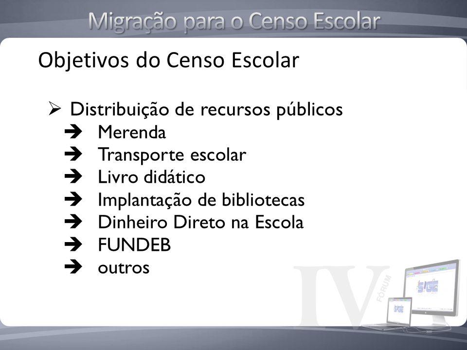 Objetivos do Censo Escolar Distribuição de recursos públicos Merenda Transporte escolar Livro didático Implantação de bibliotecas Dinheiro Direto na E