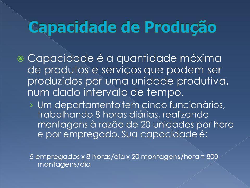 Capacidade é a quantidade máxima de produtos e serviços que podem ser produzidos por uma unidade produtiva, num dado intervalo de tempo.
