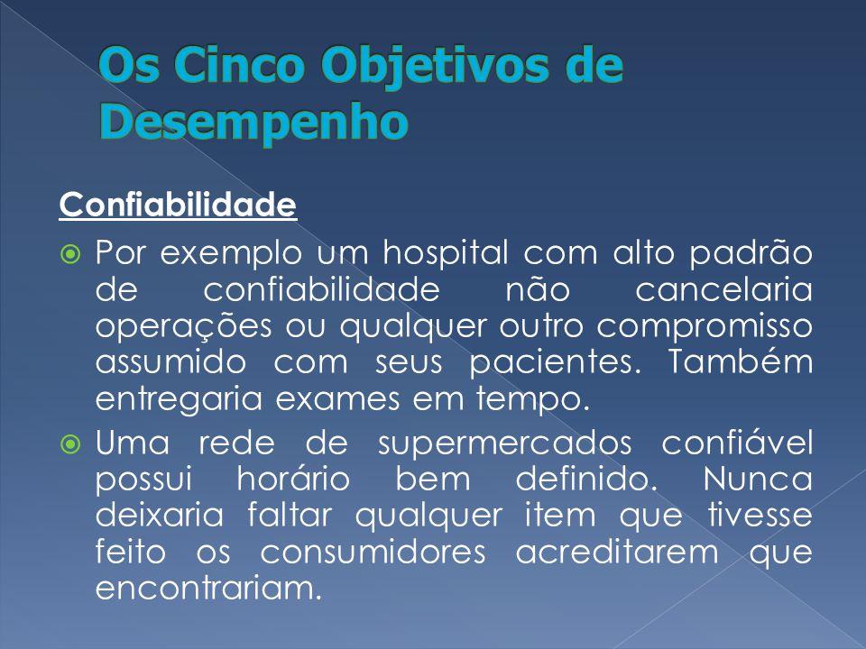 Confiabilidade Por exemplo um hospital com alto padrão de confiabilidade não cancelaria operações ou qualquer outro compromisso assumido com seus paci