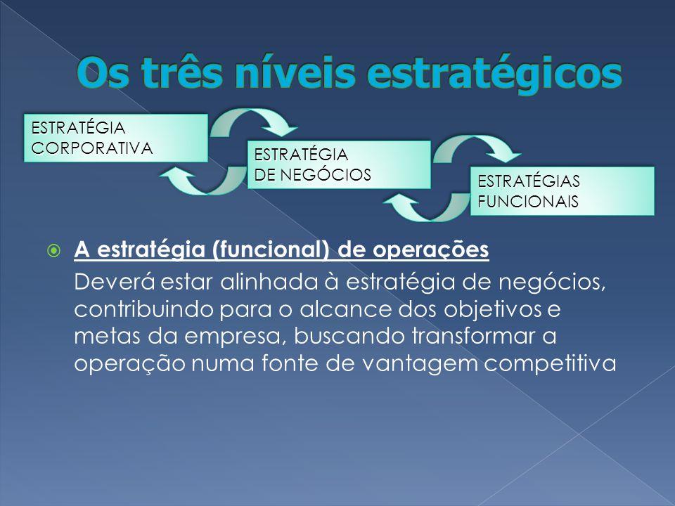 A estratégia (funcional) de operações Deverá estar alinhada à estratégia de negócios, contribuindo para o alcance dos objetivos e metas da empresa, buscando transformar a operação numa fonte de vantagem competitiva ESTRATÉGIACORPORATIVAESTRATÉGIACORPORATIVA ESTRATÉGIA DE NEGÓCIOS ESTRATÉGIA ESTRATÉGIASFUNCIONAISESTRATÉGIASFUNCIONAIS