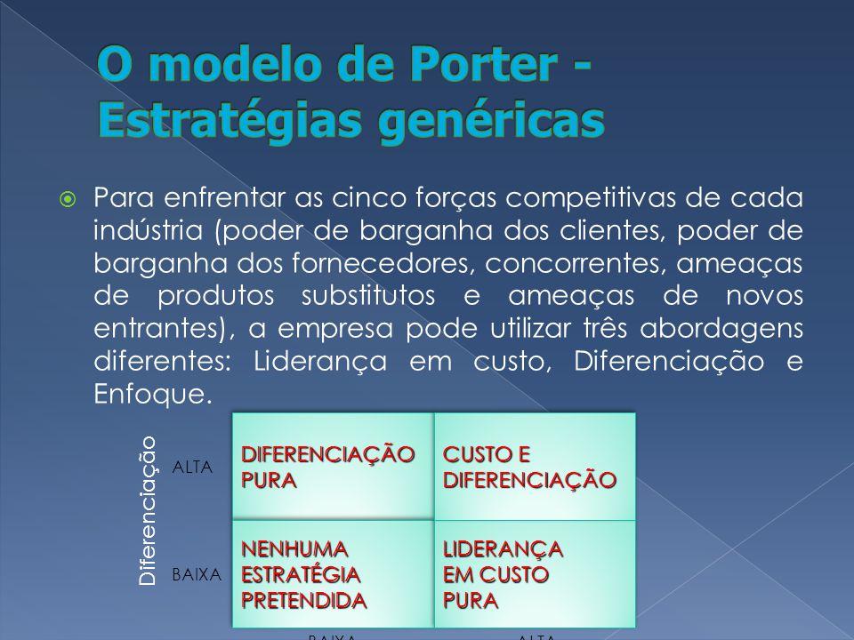 Para enfrentar as cinco forças competitivas de cada indústria (poder de barganha dos clientes, poder de barganha dos fornecedores, concorrentes, ameaç
