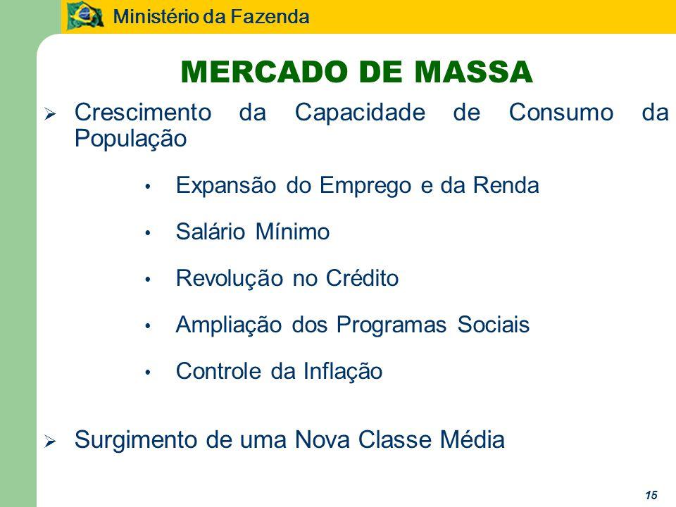 Ministério da Fazenda MERCADO DE MASSA Crescimento da Capacidade de Consumo da População Expansão do Emprego e da Renda Salário Mínimo Revolução no Crédito Ampliação dos Programas Sociais Controle da Inflação Surgimento de uma Nova Classe Média 15