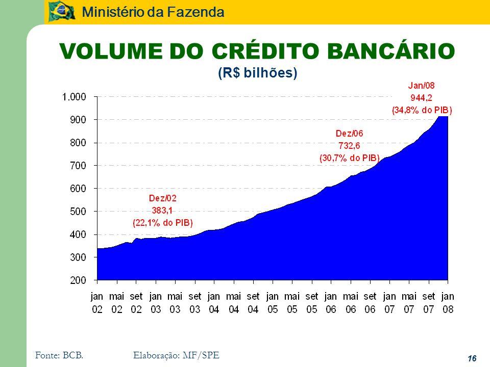 Ministério da Fazenda VOLUME DO CRÉDITO BANCÁRIO (R$ bilhões) Fonte: BCB.Elaboração: MF/SPE 16