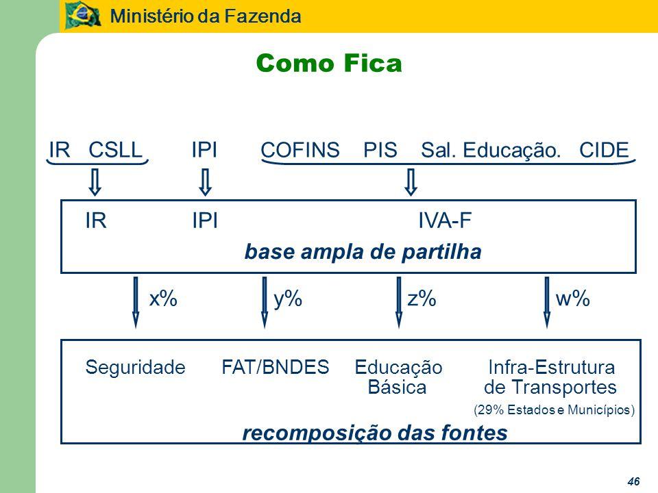 Ministério da Fazenda 46 Como Fica IR CSLL IPI COFINS PIS Sal.