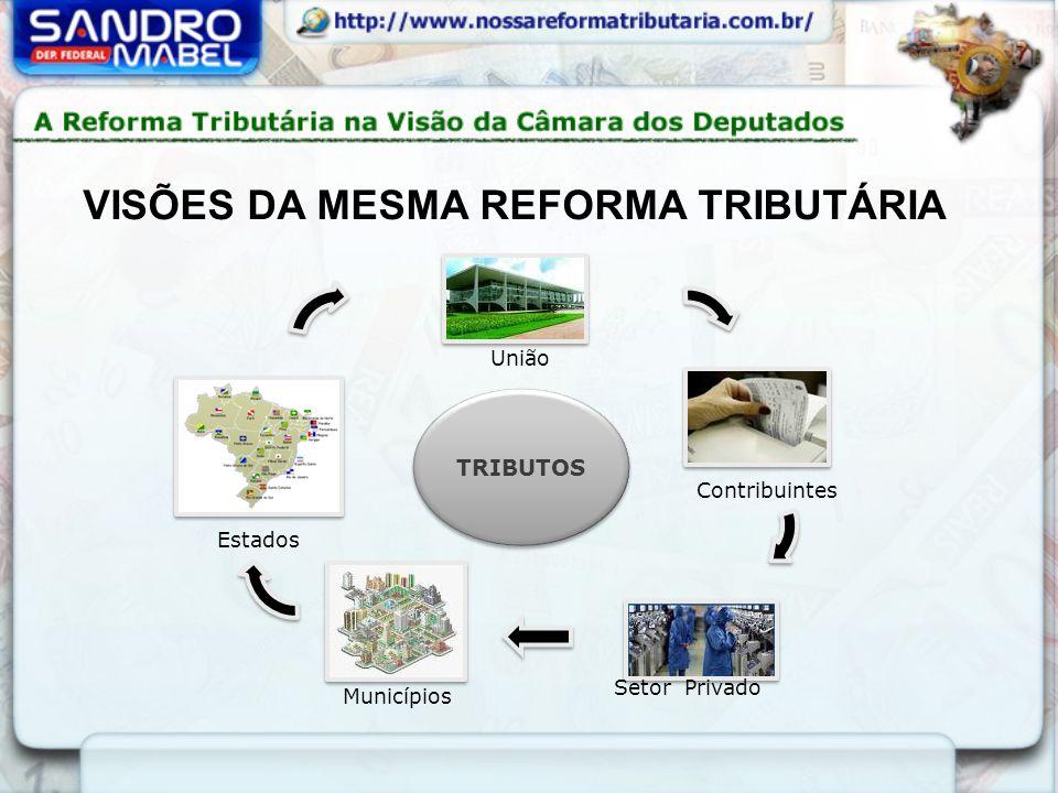 TRIBUTOS União Contribuintes Municípios Setor Privado Estados VISÕES DA MESMA REFORMA TRIBUTÁRIA