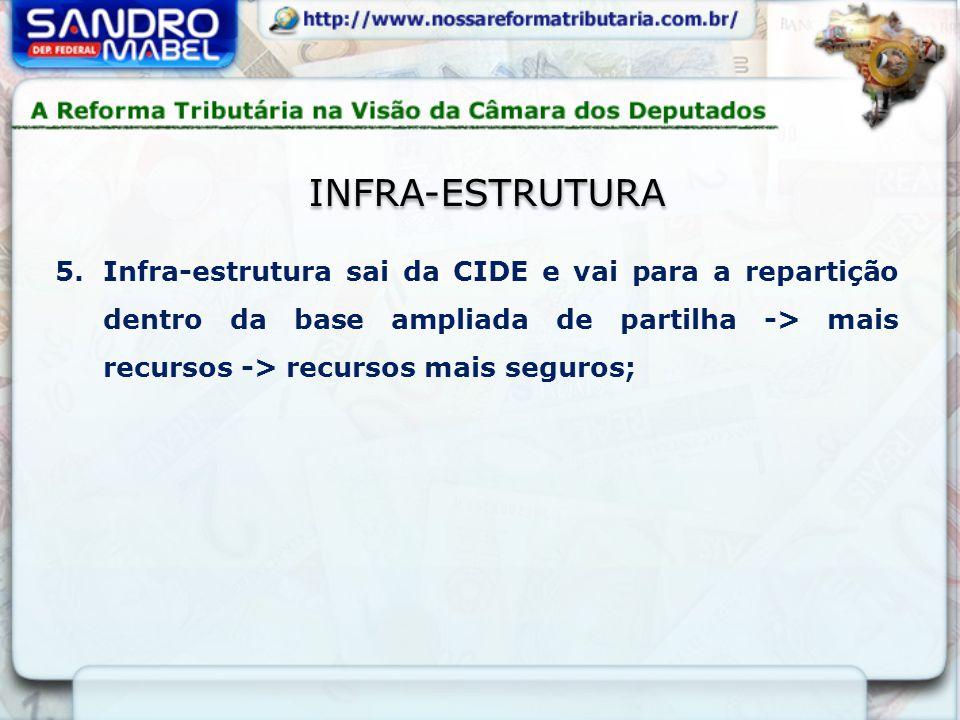 INFRA-ESTRUTURA 5.Infra-estrutura sai da CIDE e vai para a repartição dentro da base ampliada de partilha -> mais recursos -> recursos mais seguros;