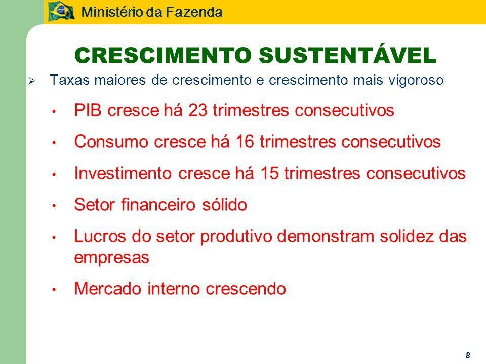 Ministério da Fazenda 19 Reforma Tributária e Crescimento ë É preciso dar continuidade as reformas com o objetivo de tornar o Brasil mais competitivo no cenário de globalização - inclusive com o real valorizado ë Construir uma estrutura tributária mais competitiva, capaz de reduzir os custos e agilizar as transações econômicas