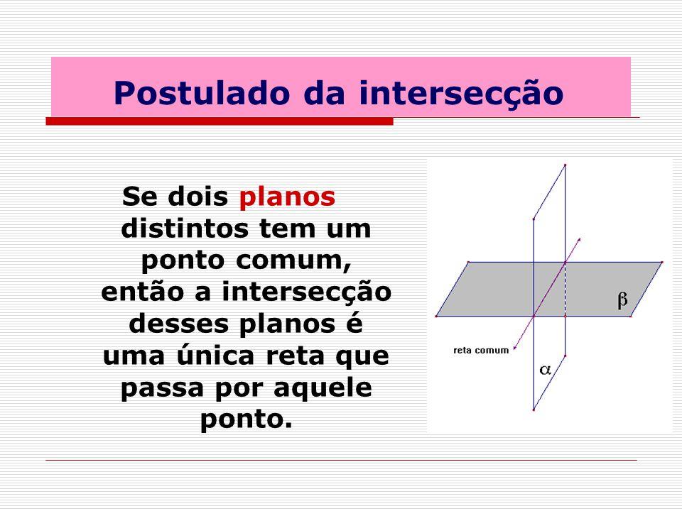 Postulado da intersecção Se dois planos distintos tem um ponto comum, então a intersecção desses planos é uma única reta que passa por aquele ponto.