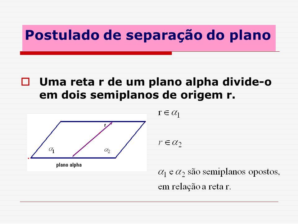 Postulado de separação do plano Uma reta r de um plano alpha divide-o em dois semiplanos de origem r.