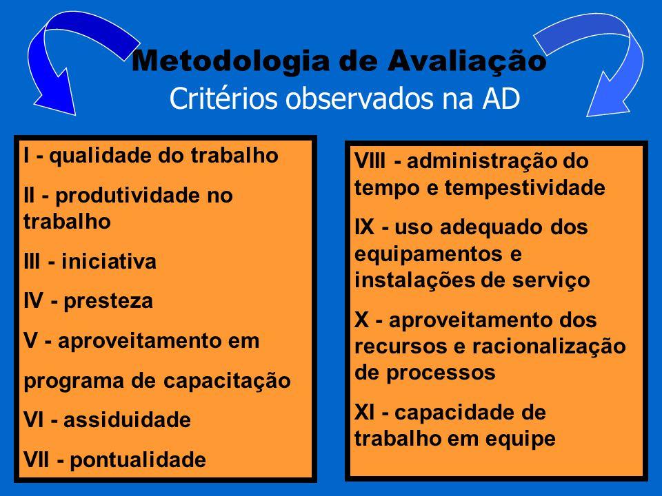 Metodologia de Avaliação Critérios observados na AD I - qualidade do trabalho II - produtividade no trabalho III - iniciativa IV - presteza V - aprove