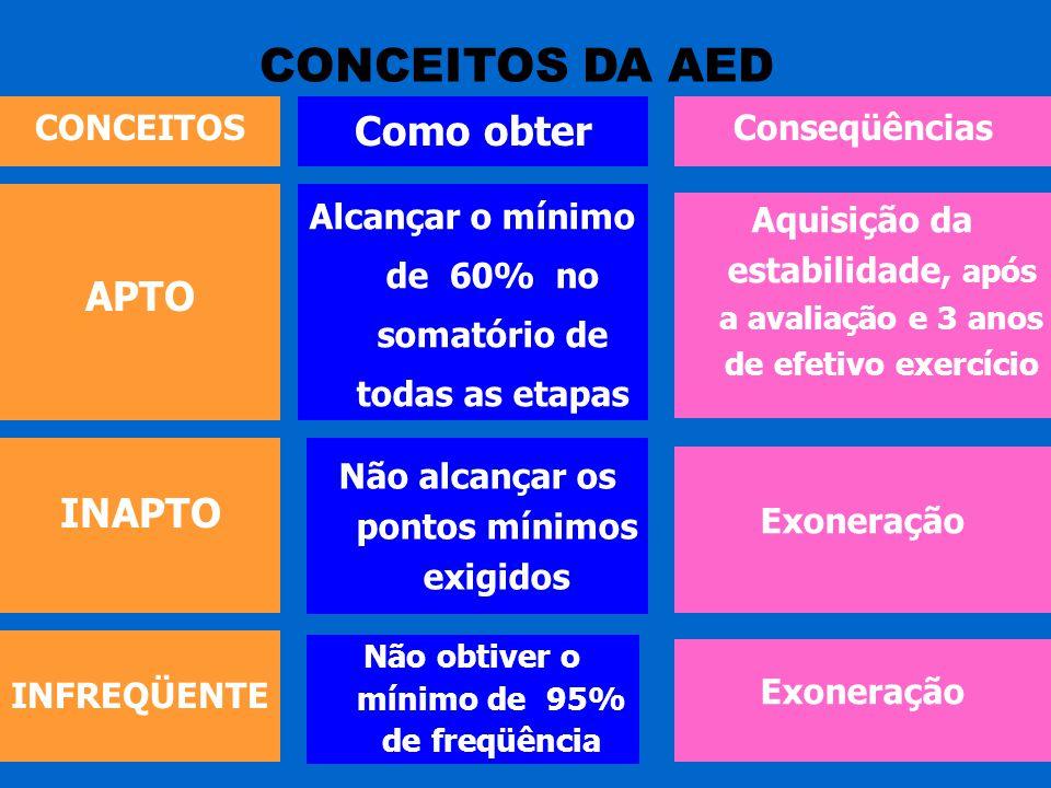 CONCEITOS DA AED CONCEITOS Como obter Conseqüências APTO INAPTO INFREQÜENTE Alcançar o mínimo de 60% no somatório de todas as etapas Não alcançar os p