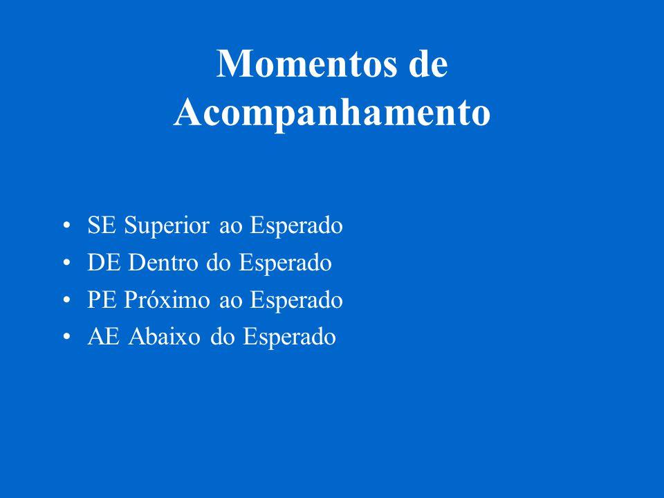 Momentos de Acompanhamento SE Superior ao Esperado DE Dentro do Esperado PE Próximo ao Esperado AE Abaixo do Esperado