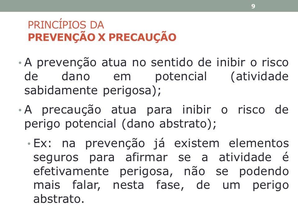 PRINCÍPIOS DA PREVENÇÃO X PRECAUÇÃO A prevenção atua no sentido de inibir o risco de dano em potencial (atividade sabidamente perigosa); A precaução a