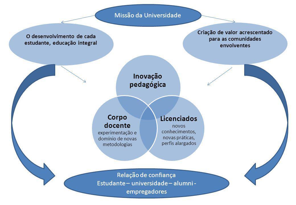 Inovação pedagógica Licenciados novos conhecimentos, novas práticas, perfis alargados Corpo docente experimentação e domínio de novas metodologias Cri