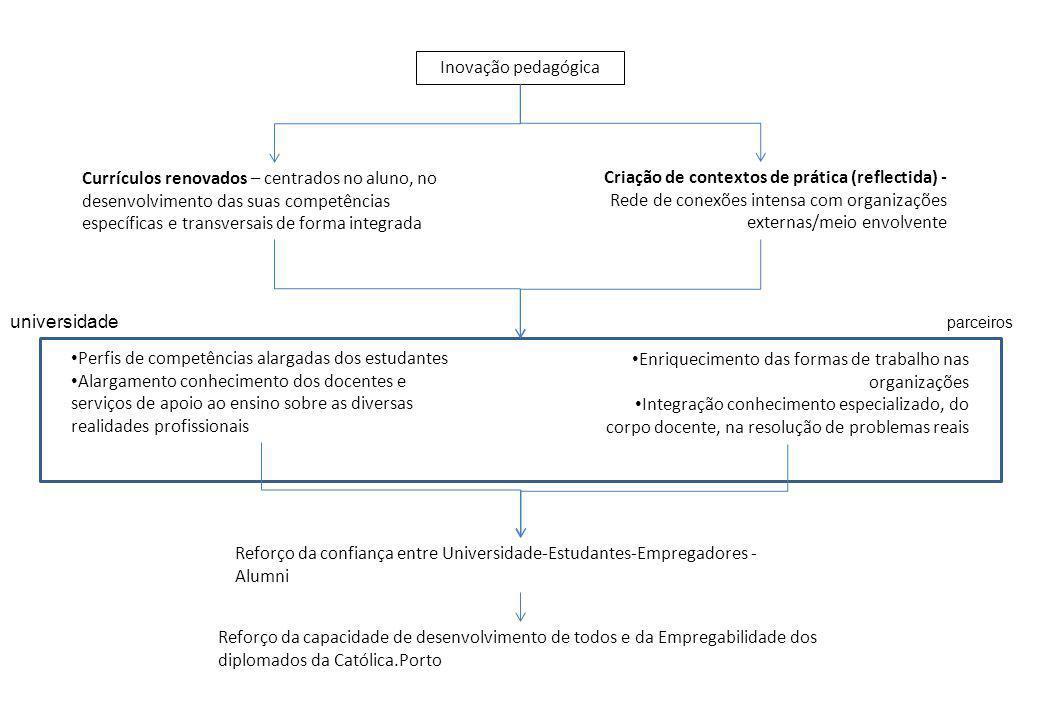 Perfis de competências alargadas dos estudantes Alargamento conhecimento dos docentes e serviços de apoio ao ensino sobre as diversas realidades profi