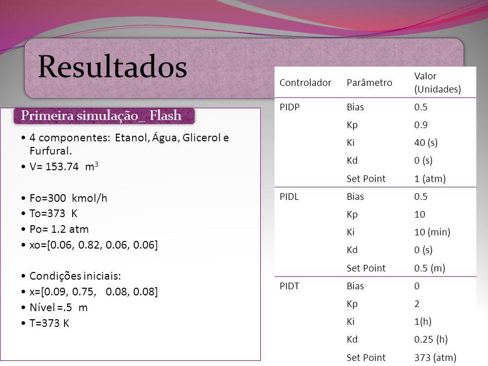 Resultados 7 4 componentes: Etanol, Água, Glicerol e Furfural. V= 153.74 m 3 Fo=300 kmol/h To=373 K Po= 1.2 atm xo=[0.06, 0.82, 0.06, 0.06] Condições