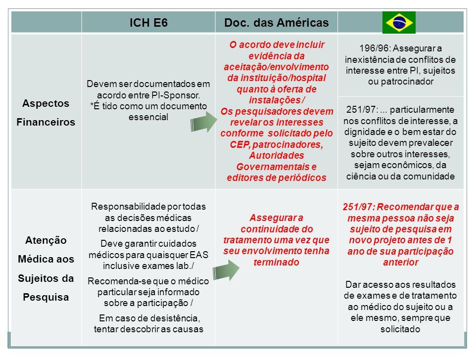 ICH E6Doc. das Américas Aspectos Financeiros Devem ser documentados em acordo entre PI-Sponsor. *É tido como um documento essencial O acordo deve incl