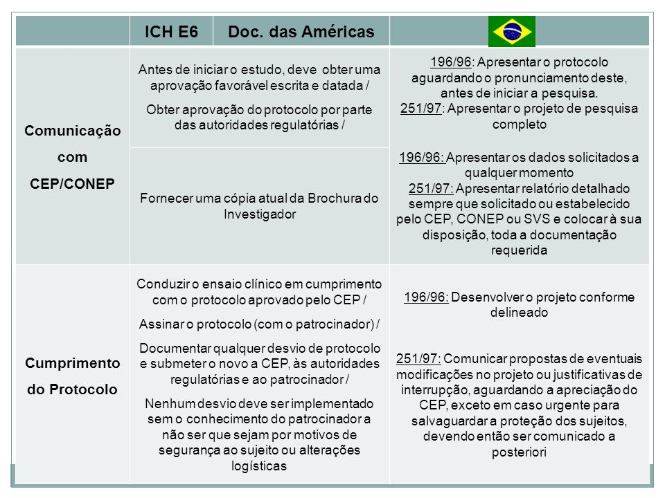 ICH E6Doc. das Américas Comunicação com CEP/CONEP Antes de iniciar o estudo, deve obter uma aprovação favorável escrita e datada / Obter aprovação do
