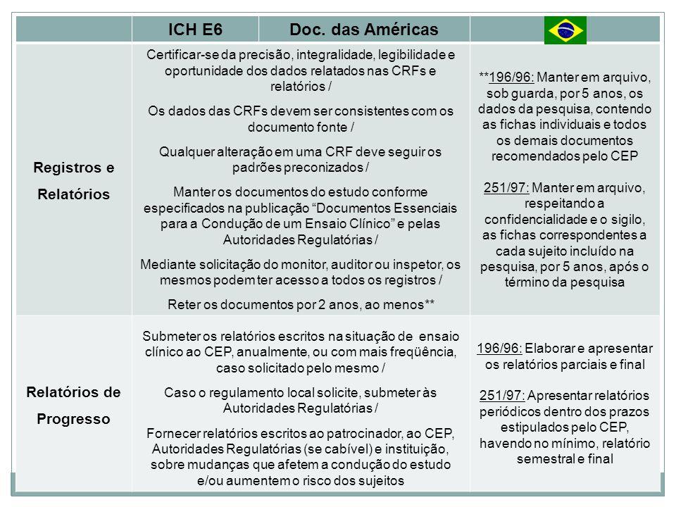 ICH E6Doc. das Américas Registros e Relatórios Certificar-se da precisão, integralidade, legibilidade e oportunidade dos dados relatados nas CRFs e re
