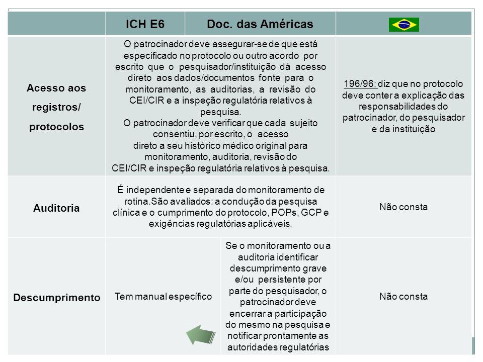 ICH E6Doc. das Américas Acesso aos registros/ protocolos O patrocinador deve assegurar-se de que está especificado no protocolo ou outro acordo por es
