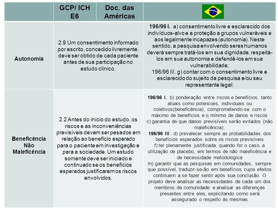 Princípios Básicos GCP/ ICH E6 Doc. das Américas Autonomia 2.9 Um consentimento informado por escrito, concedido livremente, deve ser obtido de cada p