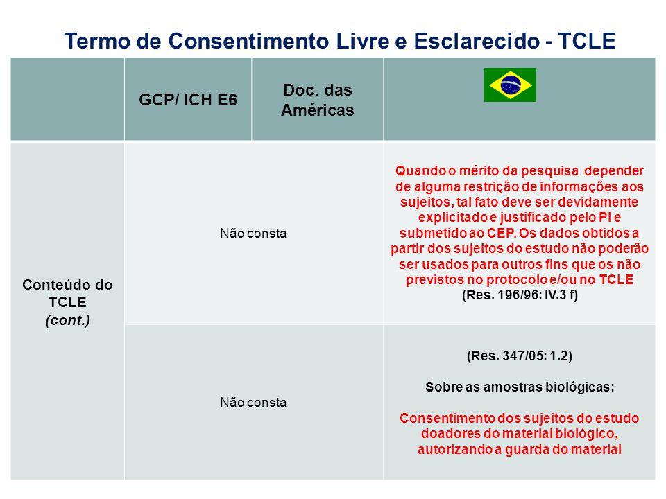 GCP/ ICH E6 Doc. das Américas Conteúdo do TCLE (cont.) Não consta Quando o mérito da pesquisa depender de alguma restrição de informações aos sujeitos