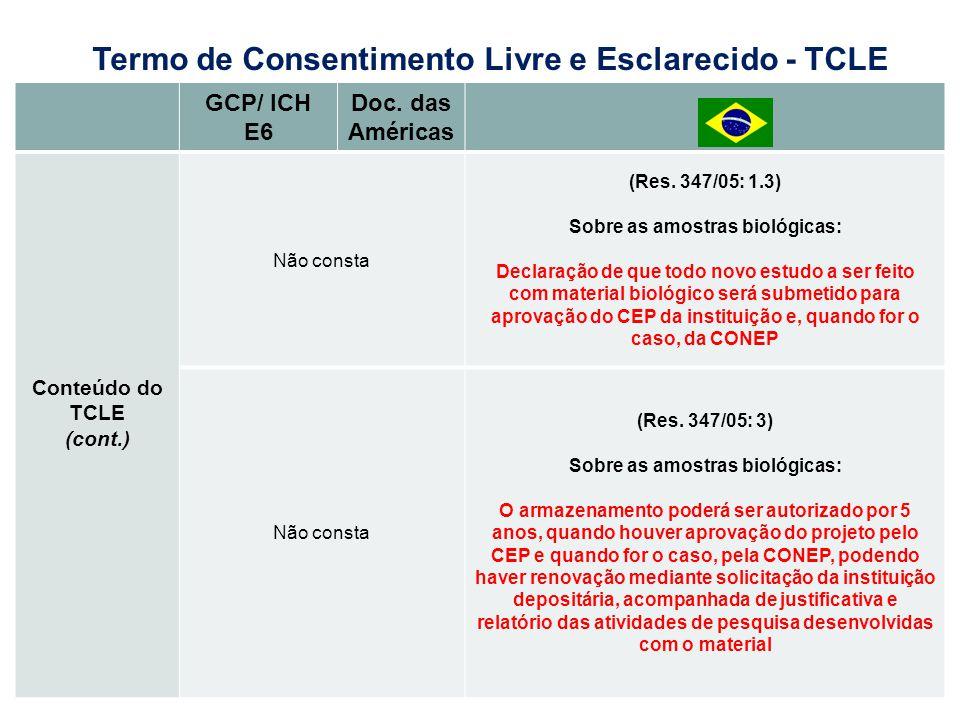 GCP/ ICH E6 Doc. das Américas Conteúdo do TCLE (cont.) Não consta (Res. 347/05: 1.3) Sobre as amostras biológicas: Declaração de que todo novo estudo