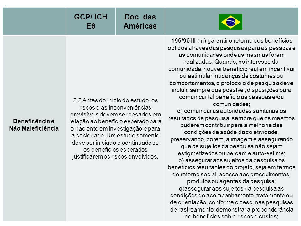 Princípios Básicos GCP/ ICH E6 Doc. das Américas Beneficência e Não Maleficiência 2.2 Antes do início do estudo, os riscos e as inconveniências previs