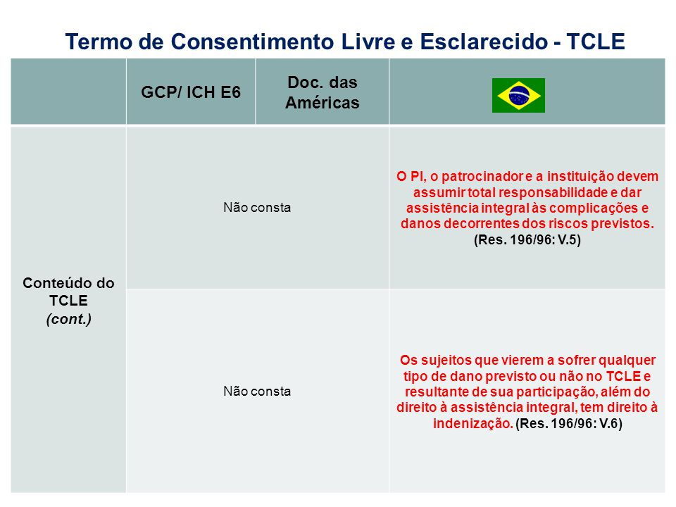 GCP/ ICH E6 Doc. das Américas Conteúdo do TCLE (cont.) Não consta O PI, o patrocinador e a instituição devem assumir total responsabilidade e dar assi