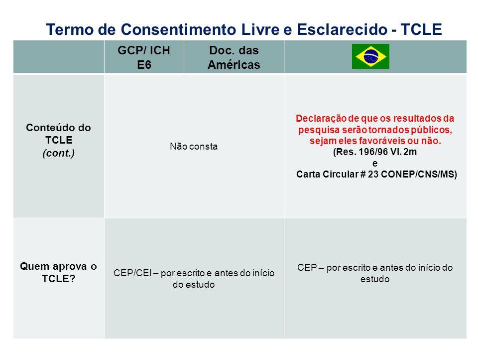 GCP/ ICH E6 Doc. das Américas Conteúdo do TCLE (cont.) Não consta Declaração de que os resultados da pesquisa serão tornados públicos, sejam eles favo