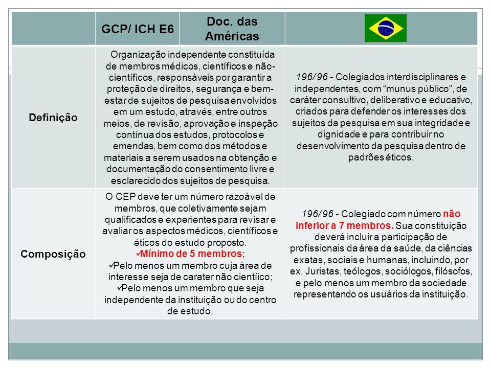 GCP/ ICH E6 Doc. das Américas Definição Organização independente constituída de membros médicos, científicos e não- científicos, responsáveis por gara