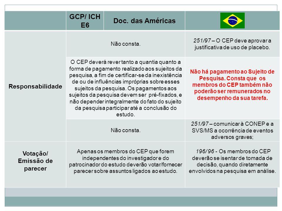 GCP/ ICH E6 Doc. das Américas Responsabilidade Não consta. 251/97 – O CEP deve aprovar a justificativa de uso de placebo. O CEP deverá rever tanto a q