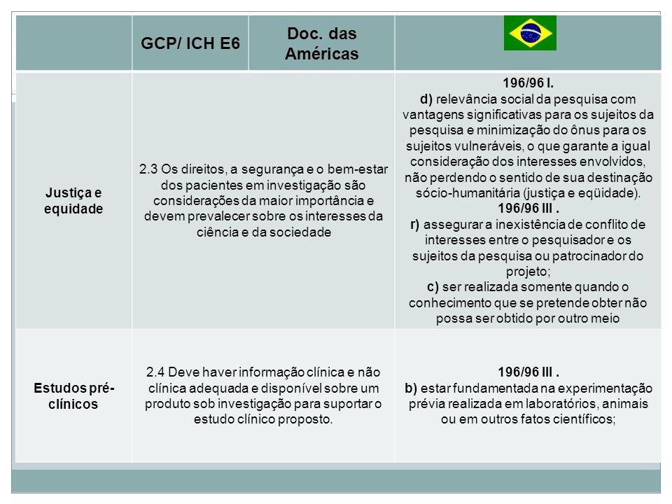 Princípios Básicos GCP/ ICH E6 Doc. das Américas Justiça e equidade 2.3 Os direitos, a segurança e o bem-estar dos pacientes em investigação são consi