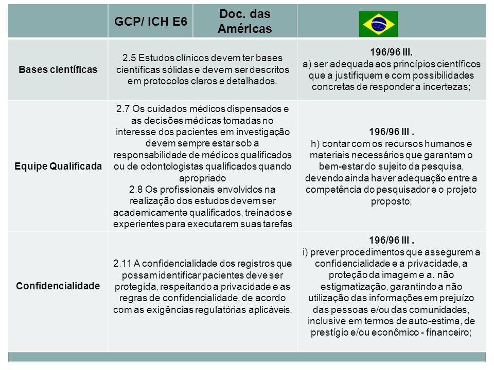 Princípios Básicos GCP/ ICH E6 Doc. das Américas Bases científicas 2.5 Estudos clínicos devem ter bases científicas sólidas e devem ser descritos em p