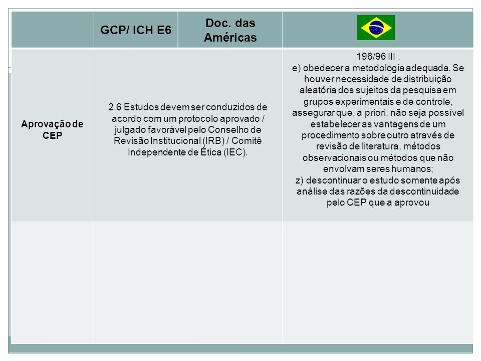 Princípios Básicos GCP/ ICH E6 Doc. das Américas Aprovação de CEP 2.6 Estudos devem ser conduzidos de acordo com um protocolo aprovado / julgado favor