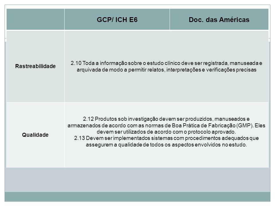 Princípios Básicos GCP/ ICH E6Doc. das Américas Rastreabilidade 2.10 Toda a informação sobre o estudo clínico deve ser registrada, manuseada e arquiva