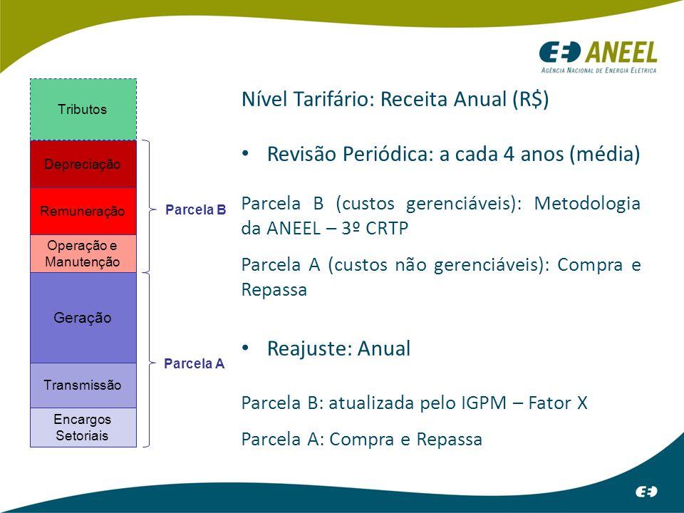 As distribuidoras compram energia por meio de leilões regulados pela ANEEL.