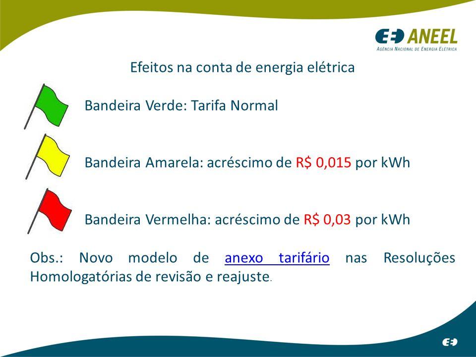 Efeitos na conta de energia elétrica Bandeira Verde: Tarifa Normal Bandeira Amarela: acréscimo de R$ 0,015 por kWh Bandeira Vermelha: acréscimo de R$