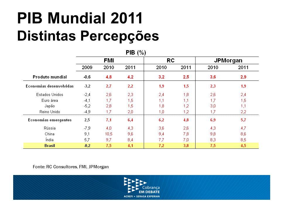 PIB Mundial 2011 Distintas Percepções Fonte: RC Consultores, FMI, JPMorgan