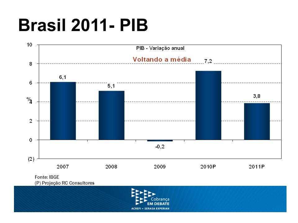 Brasil 2011- PIB Fonte: IBGE (P) Projeção RC Consultores